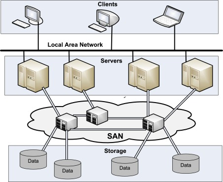 storage area network - an overview | ScienceDirect Topics