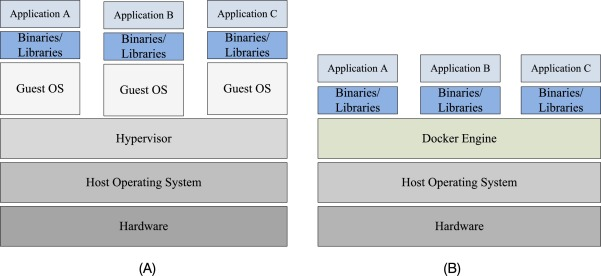 Docker Container - an overview | ScienceDirect Topics
