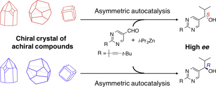 Asymmetric Autocatalysis Initiated By Crystal Chirality Of Achiral