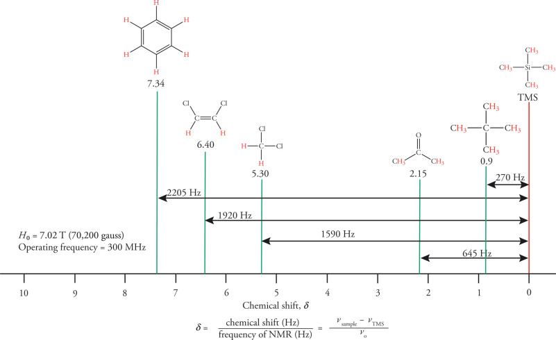 Tetramethylsilane An Overview Sciencedirect Topics