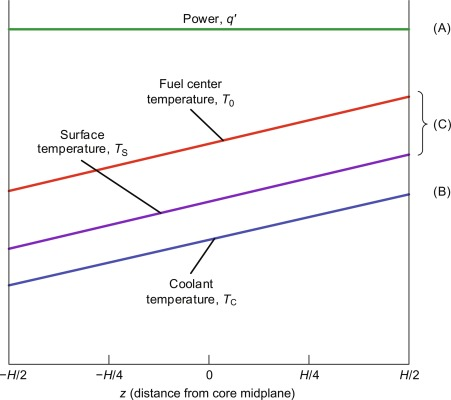 Coolant Flow An Overview Sciencedirect Topics