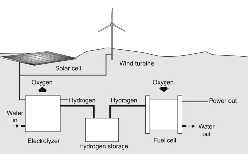 Hydrogen Production - an overview   ScienceDirect Topics   Hydrogen Power Plant Diagram      ScienceDirect.com