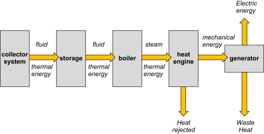 solar power plant flow diagram concentrating solar power an overview sciencedirect topics  concentrating solar power an overview