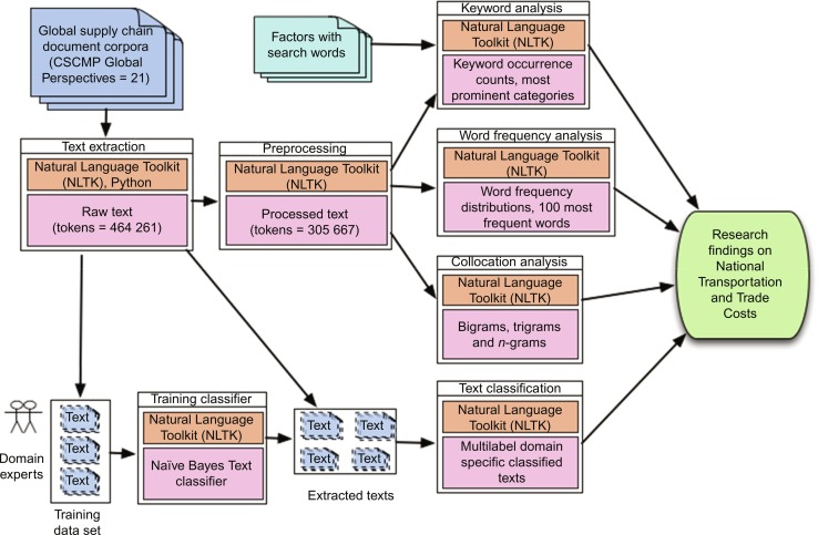 Textual Analysis - an overview   ScienceDirect Topics