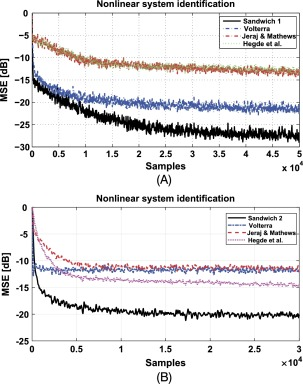 Spline Adaptive Filters: Theory and Applications - ScienceDirect