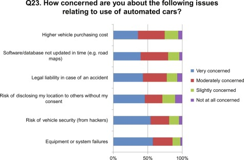 Evaluation of Automated Road Transport Systems in Cities