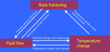 Modeling Rock Fracturing Processes With FRACOD - ScienceDirect