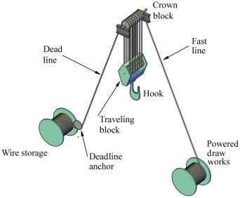Crown Block - an overview | ScienceDirect Topics