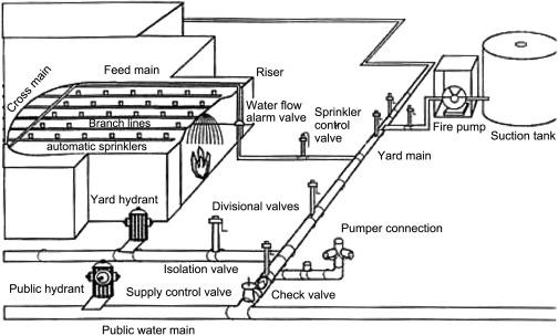 Booster Pump Control Panel Wiring Diagram from ars.els-cdn.com