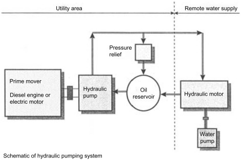 Hydraulic Drives - an overview | ScienceDirect Topics