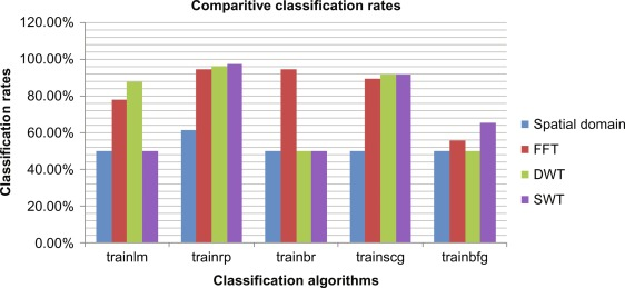 Confusion Matrix - an overview | ScienceDirect Topics