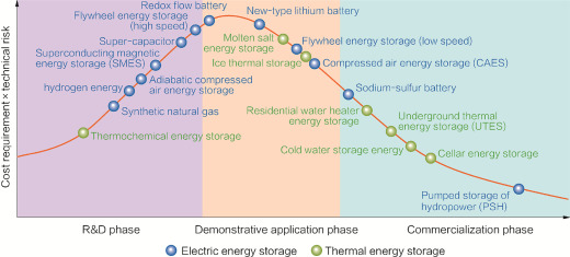 Energy Storage - an overview | ScienceDirect Topics