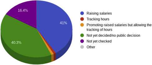 A Review of Postdoc Reforms in the United States and the