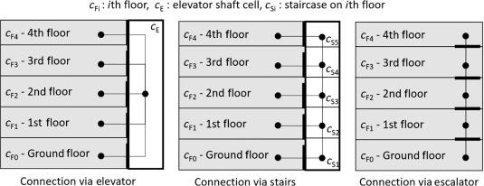 Elevator Shaft - an overview | ScienceDirect Topics