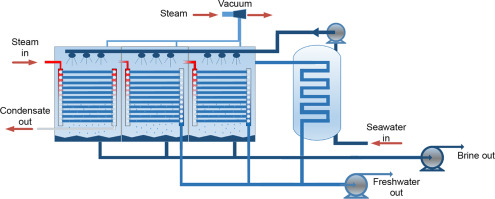 Thermal Desalination - an overview | ScienceDirect Topics