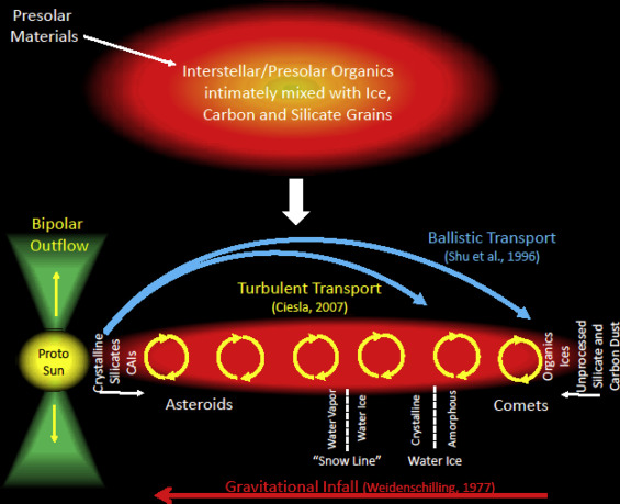 Exploring the Possible Continuum Between Comets and