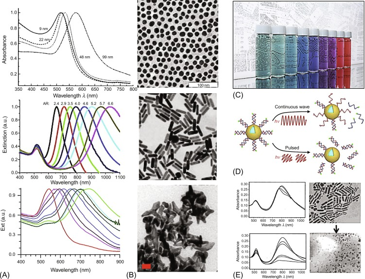 Applications of Plasmonic Nanomaterials for Phototriggered ... on