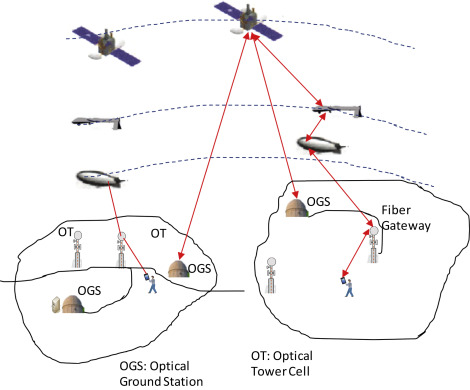 Optical Technology An Overview Sciencedirect Topics