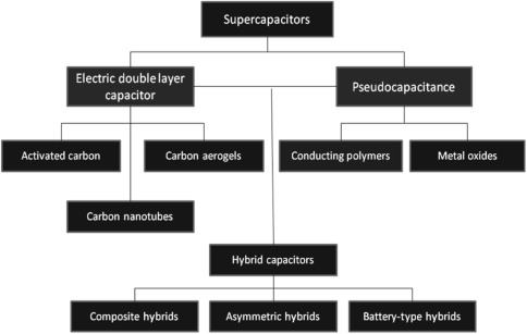 electrochemical double layer capacitor - an overview