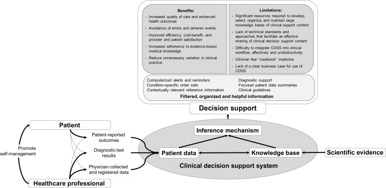 Real Time Clinical Decision Support At The Point Of Care