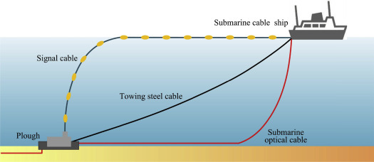 Installation of the Submarine Optical Cable - ScienceDirect