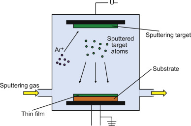 Physical Vapour Deposition - an overview | ScienceDirect Topics