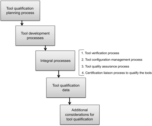 Quality Assessment and Quality Improvement in Model