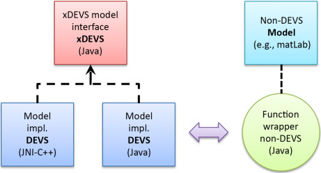 Model Management and Execution in DEVS Unified Process