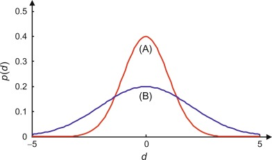 Probability Density Functions - an overview | ScienceDirect