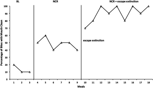 Escape Extinction - an overview | ScienceDirect Topics