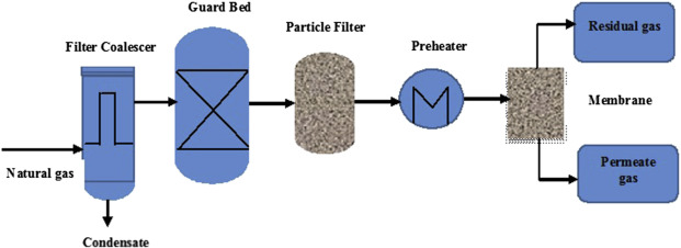 Hybrid Membranes for Carbon Dioxide Removal From High