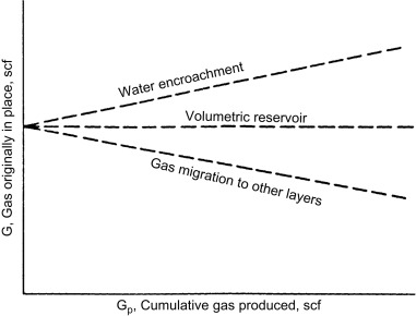 Gas Compressibility - an overview | ScienceDirect Topics