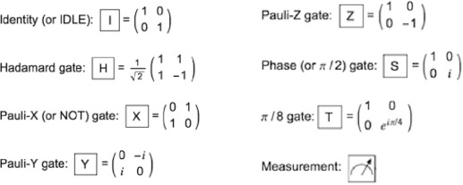 Quantum Gate - an overview | ScienceDirect Topics