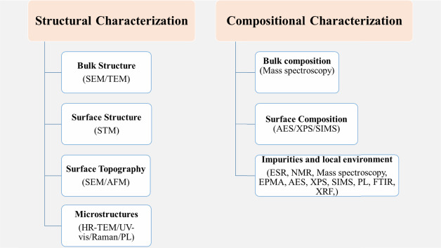 Characterization Tools and Techniques for Nanomaterials