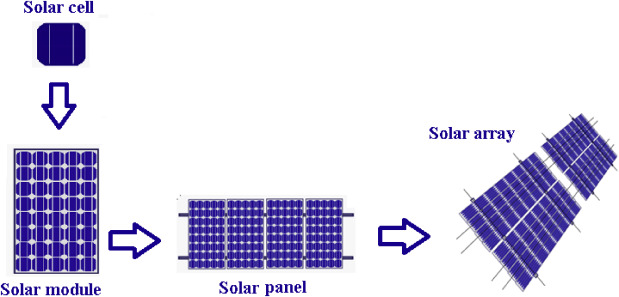 Empowering the Future With Organic Solar Cell Devices ... on