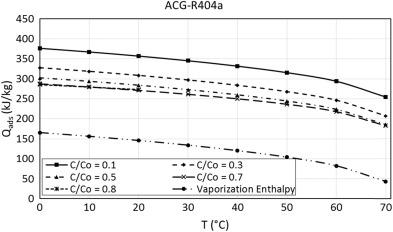 An Experimental Study on Adsorption Characteristics of R134a