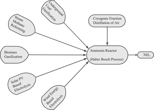 life cycle assessment of ammonia production methods sciencedirect Water Cycle 4th Grade Test download full size image
