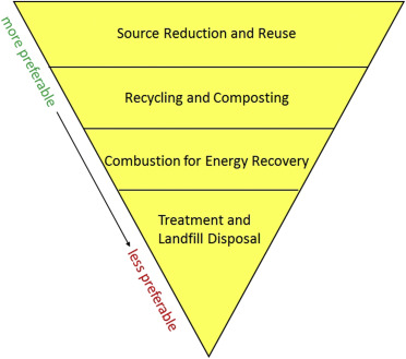 Packaging Waste - an overview | ScienceDirect Topics
