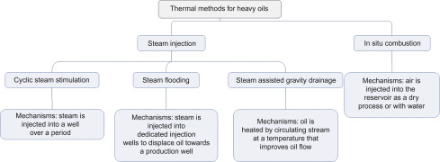 Steam Injection - an overview | ScienceDirect Topics