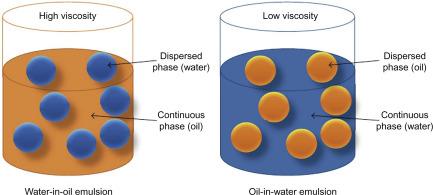 Emulsion - an overview | Scien...