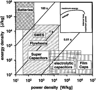 Simple Parallel-Plate Capacitors to High–Energy Density