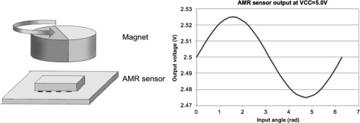 Magnetic Field Strength - an overview | ScienceDirect Topics
