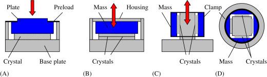 Piezoelectric Sensor - an overview | ScienceDirect Topics