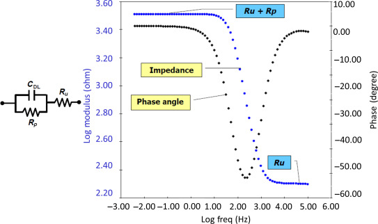 Electrical Impedance - an overview | ScienceDirect Topics