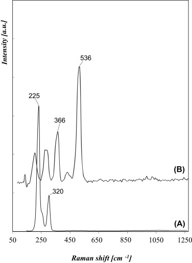Raman Spectroscopy for the Material Analysis of Medieval Manuscripts