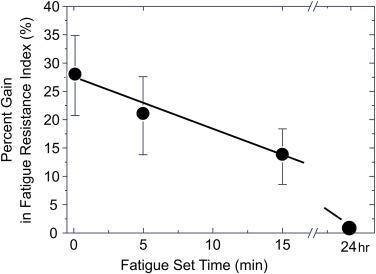The Role of Glycine-Arginine-Alpha-Ketoisocaproic Acid in