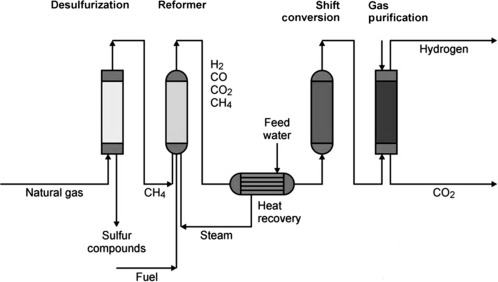 Nuclear Hydrogen Production - ScienceDirect