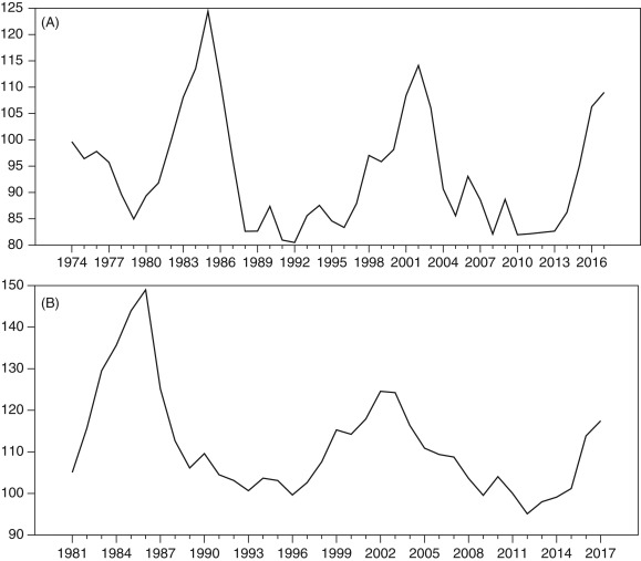 Currency Devaluation - an overview | ScienceDirect Topics