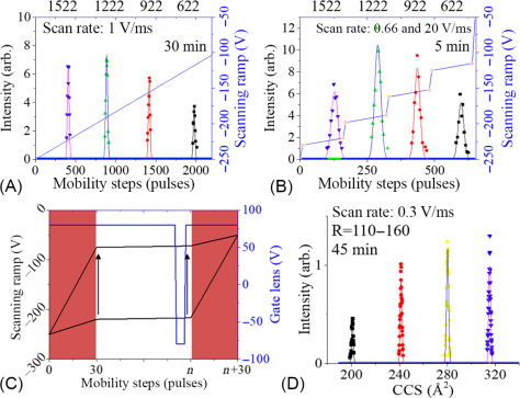 Trapped ion mobility spectrometry coupled to FT-ICR MS ... on