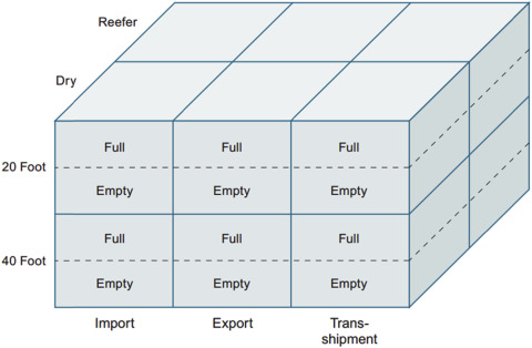 Sustainable Performance and Benchmarking in Container Terminals—The